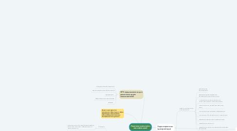 Mind Map: Национальная рамка квалификаций