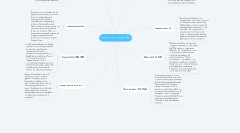 Mind Map: Guerras entre el siglo XIX