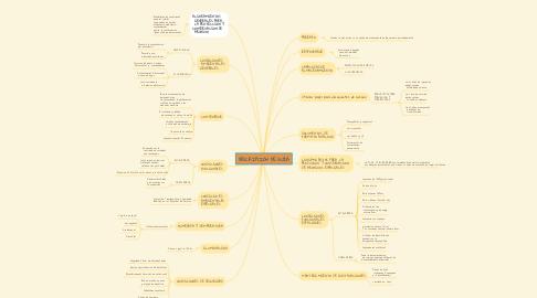 Mind Map: DESCRIPCIÓN DE GUÍA