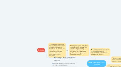Mind Map: Modelo Pedagogico  Tradicional