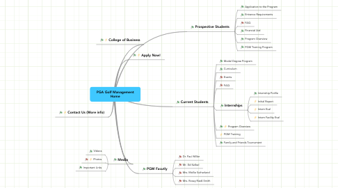 Mind Map: PGA Golf Management Home
