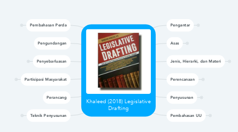Mind Map: Khaleed (2018) Legislative Drafting
