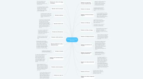 Mind Map: Ministério do Poder Executivo