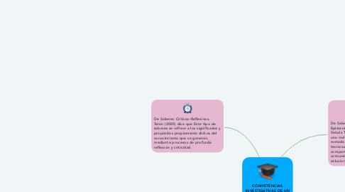 Mind Map: COMPETENCIAS INVESTIGATIVAS DE UN TUTOR