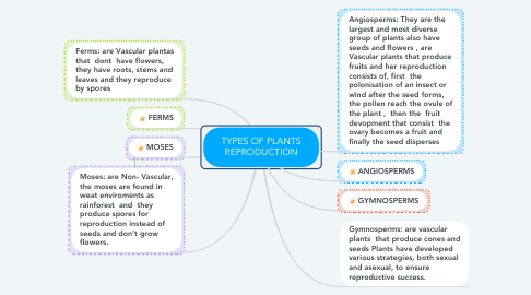 Mind Map: TYPES OF PLANTS REPRODUCTION