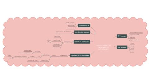 Mind Map: TRANSFORMATION DIGITALE DES ENTREPRISES