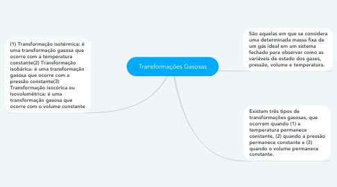 Mind Map: Transformações Gasosas