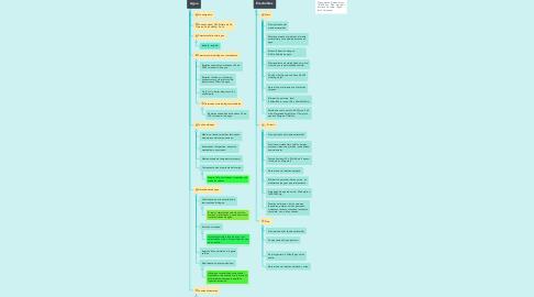 Mind Map: El agua y los electrólitos