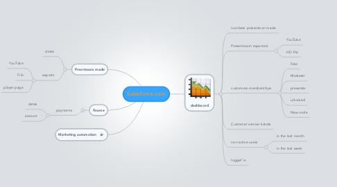 Mind Map: Salesforce.com