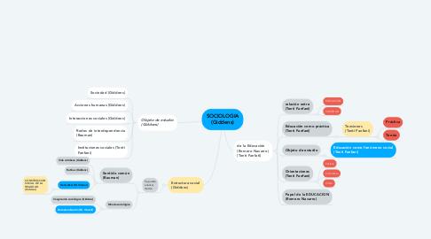 Mind Map: SOCIOLOGIA (Giddens)