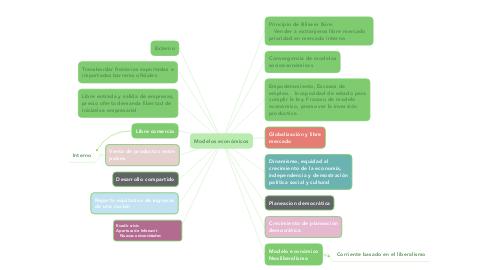 Mind Map: Conceptos básicos del soporte técnico a distancia