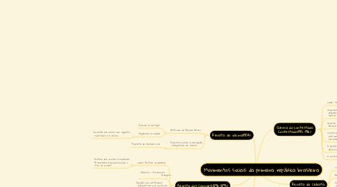 Mind Map: Movimentos sociais da primeira república brasileira