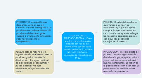 Mind Map: LAS 4 P´s DE LA MERCADOTECNIA    Estos son los cuatro elementos básicos con los que el profesor de contabilidad estadounidense E. Jerome McCarthy definió el concepto de marketing en 1960.