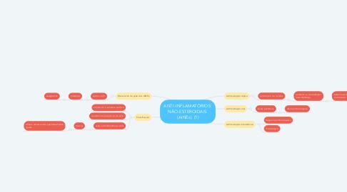 Mind Map: ANTI-INFLAMATÓRIOS  NÃO-ESTEROIDAIS  (AINEs). (1)