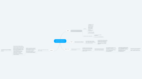 Mind Map: 2 semana del desarrollo: disco germinal bilaminar