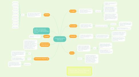 Mind Map: Comportamiento individual