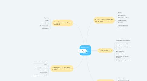 Mind Map: Estrategias para la comprensión lectora