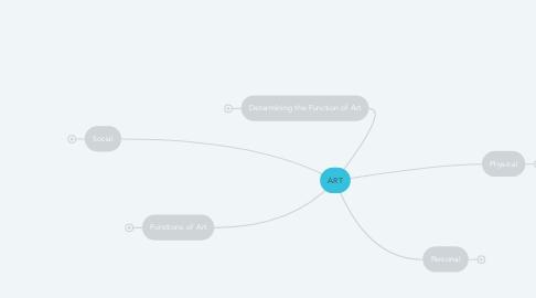 Mind Map: ART