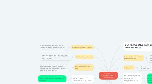 Mind Map: INDICADORES DEMOGRAFICOS DE LA ANCIANIDAD.