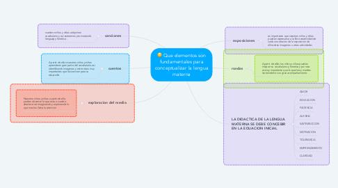 Mind Map: Que elementos son fundamentales para conceptualizar la lengua materna