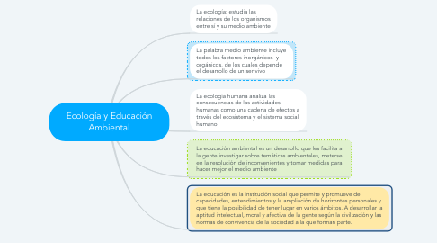 Mind Map: Ecología y Educación Ambiental