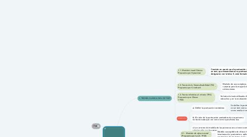 Mind Map: Teoría de los TEST
