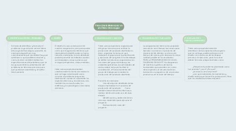 Mind Map: Pasos para desarrollar un proyecto tecnológico