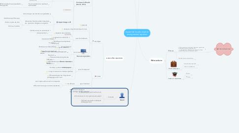 Mind Map: Apport de l'audio-visuel en enseignement supérieur