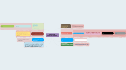 Mind Map: Clasificacion de Costos(Cost Classification)