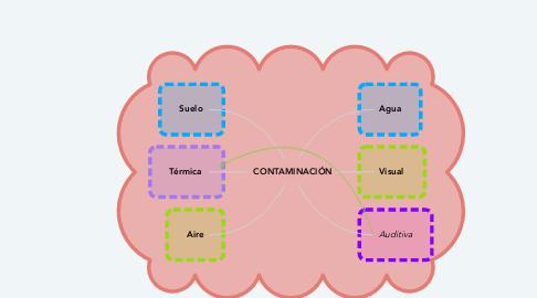 Mind Map: CONTAMINACIÓN