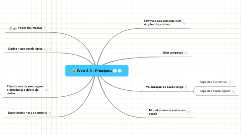 Mind Map: Web 2.0 - Princípios