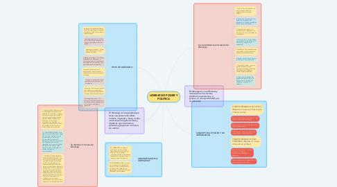 Mind Map: LIDERAZGO PODER Y POLITICA