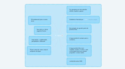 Mind Map: A  água