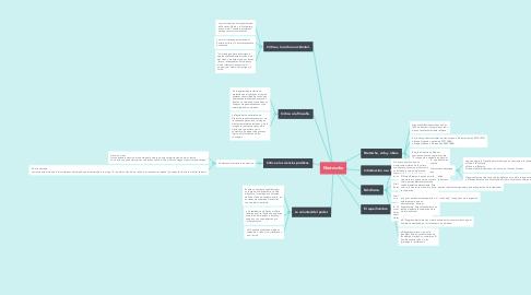 Mind Map: Nietzsche