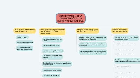 Mind Map: ADMINISTRACIÓN DE LA REMUNERACIÓN Y LOS ELEMENTOS QUE INTEGRAN