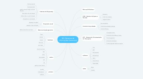 Mind Map: SIG (Sistemas de Informações Gerenciais)