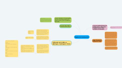 Mind Map: Reglas de Acentuación