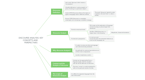 Mind Map: DISCOURSE ANALYSIS: KEY CONCEPTS AND   PERSPECTIVES