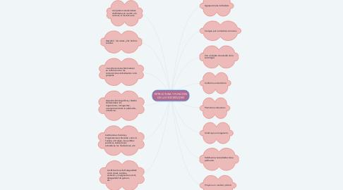Mind Map: ESTRUCTURA Y FUNCION DE LAS SOCIEDADES