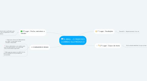 Mind Map: E-MAIL - O FAMOSO CORREIO ELETRÔNICO