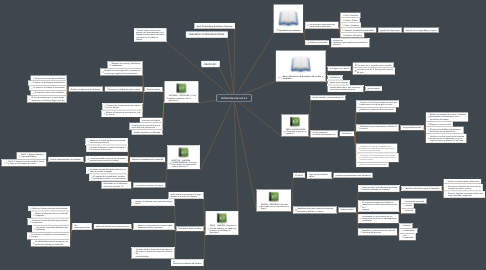Mind Map: PLAN DE MARKETING EN LA EMPRESA