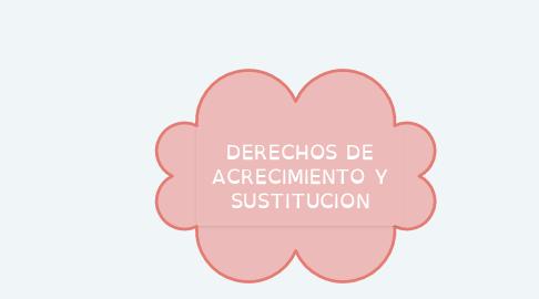 Mind Map: DERECHOS DE ACRECIMIENTO Y SUSTITUCION