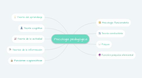 Mind Map: Psicología pedagógica