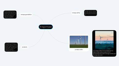 Mind Map: Energías limpias