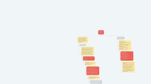 Mind Map: ATUAÇÃO DO ESTETICISTA EM CIRURGIAS PLÁSTICAS