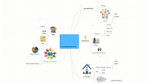 Mind Map: La Sociedad que Queremos