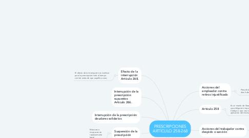 Mind Map: PRESCRIPCIONES ARTÍCULO 258-268