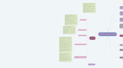 Mind Map: A BNCC e a Educaçao infantil