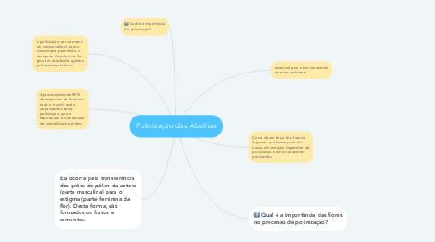Mind Map: Polinização das Abelhas