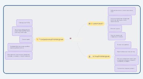 Mind Map: Рабочее место переводчика